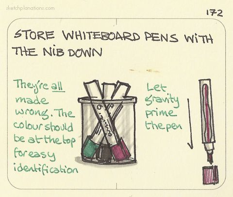 Store whiteboard pens with the nib down. Half the time when you pick up a whiteboard pen that doesn't work, it's because it's been stored nib-upwards. It usually just needs a little re-charging.