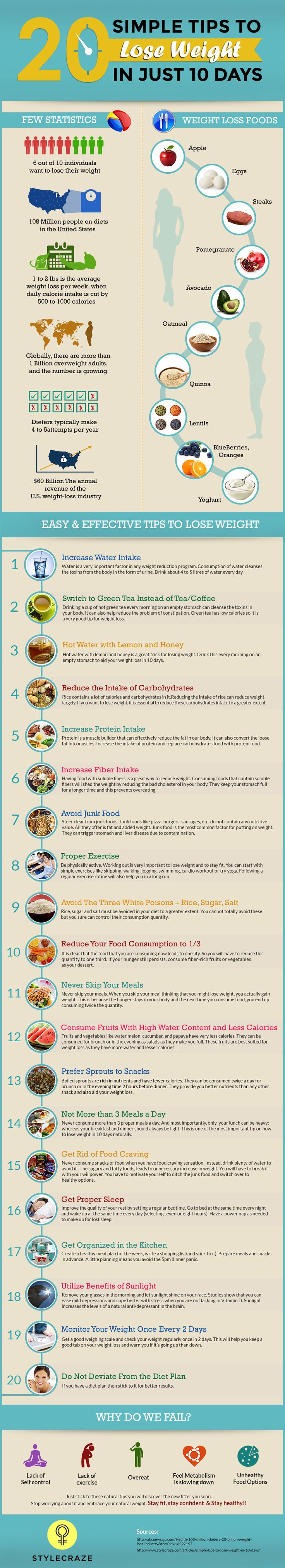 Loss weight : For starters, here is a 10 days' routine for you. It demonstrates what you should be eating, at what time and in what quantities