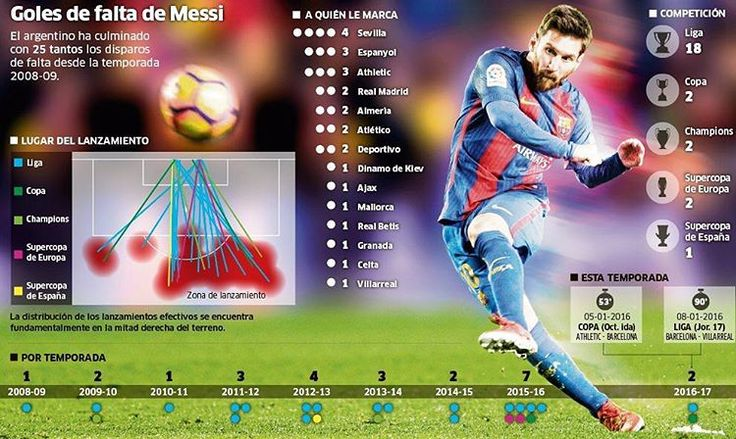 Messi's 25 free-kick goals for Barcelona, by Marca. #leomessi #fcbarcelona #messistats
