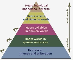 Instructional Activities to Develop Phonological Awareness: Words and Syllables