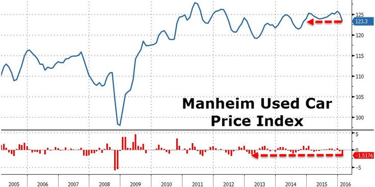 Deflation Is Coming To The Auto Industry As Used Car Prices Drop, Off-Lease Deluge Looms   Zero Hedge