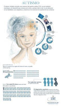 El autismo o el TEA, trastorno del espectro autista, es una condición neurológica que se desarrolla al comienzo de la niñez. Aprende más sobre este trastorno, sus causas, síntomas y tratamientos en nuestro siguiente articulo http://tugimnasiacerebral.com/gimnasia-cerebral-para-niños/que-es-autismo-infantil-niños-autistas-sintomas-tratamiento #Gimnasia #Cerebral #Infografia #Autismo  Crédito: centro Médico ABC