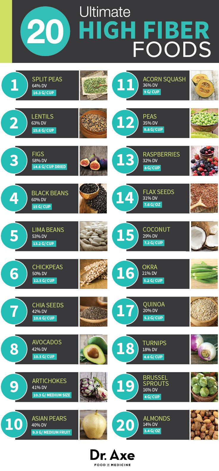 20 Ultimate High Fiber Foods http://www.draxe.com #health #natural #holistic…