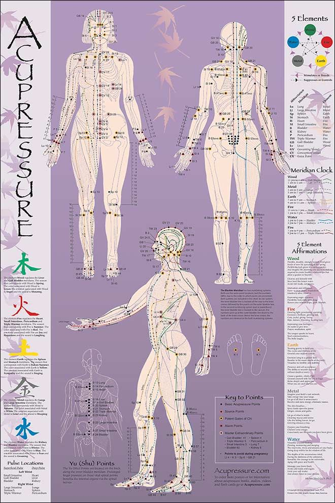 point chart; body pain chart, acupressure therapy chart, women's acupressure chart, point recipes