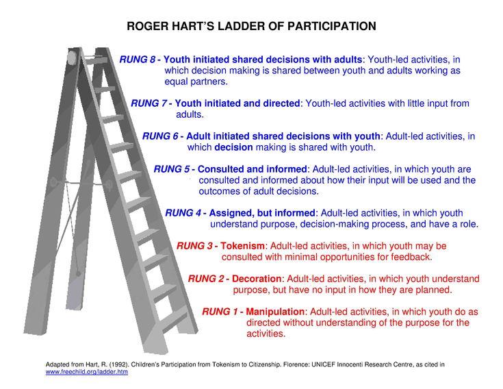 Bildergebnis für Hart's Ladder of Participation