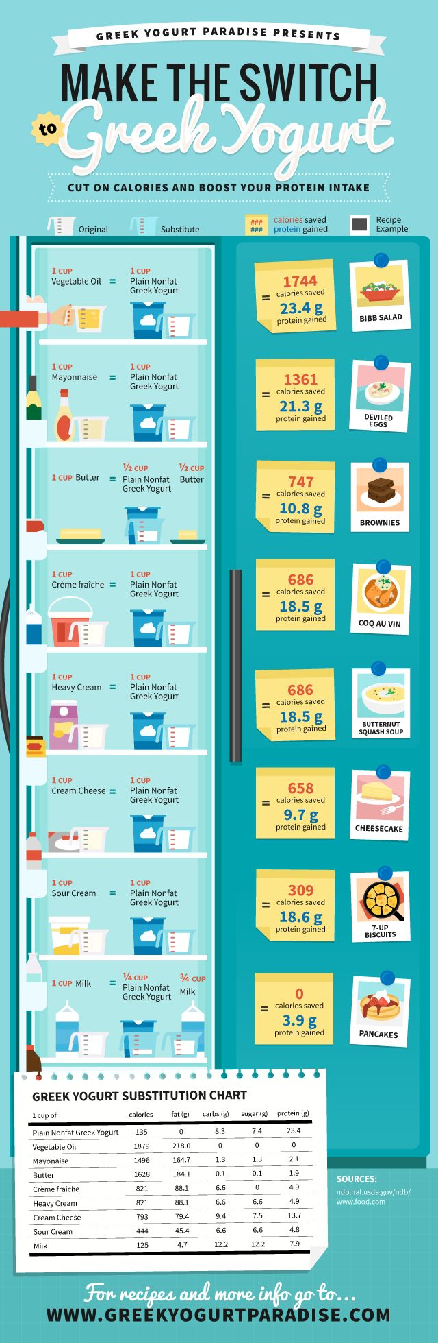 Make the switch to Greek yogurt by using this cheat sheet to substitute in your favorite recipes!