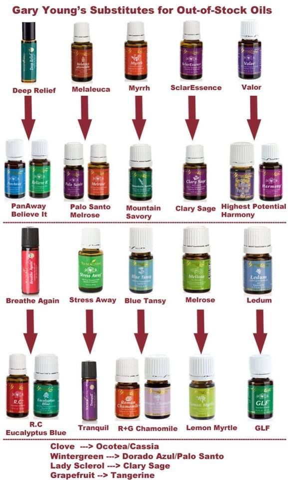 Young Living Essential Oils: Gary Young Suggestions for Out of Stock Oils Substitute                                                                                                                                                                                 More