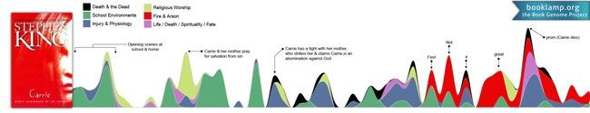 Visualizing the Data of Stephen King
