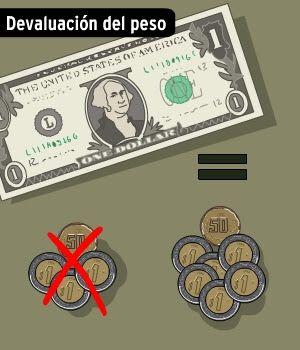 Devaluación del Peso- Fernanda Casas, Karime Mobayed, Ivonne Flores