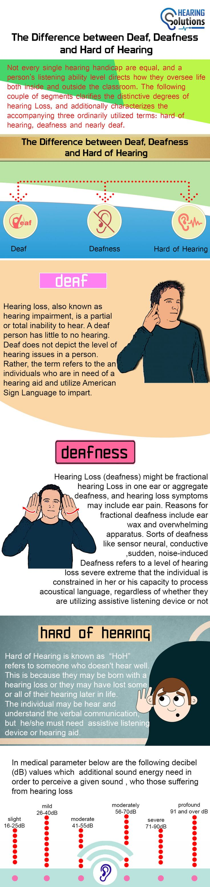 Hearing is a very important function in our body and mostly human life is totally dependent on hearing. Hearing problem may be in one or both ear. In deafness, hearing ability is totally lost and various reasons are available for becoming hearing problem like by injury, by medicine infection and by any disease. For more visit :- https://www.hearingsol.com/infographics/difference-deaf-deafness-hard-hearing/