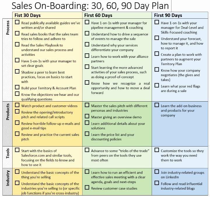Marketing Plan Example Digital Marketing In 2020 90 Day Plan Marketing Plan Template Business Plan Template