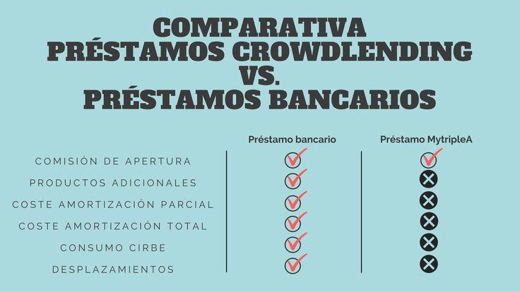 Comparativa de #préstamos a través de #crowdlending y préstamos #bancarios. Más información pinchando en nuestra #infografía