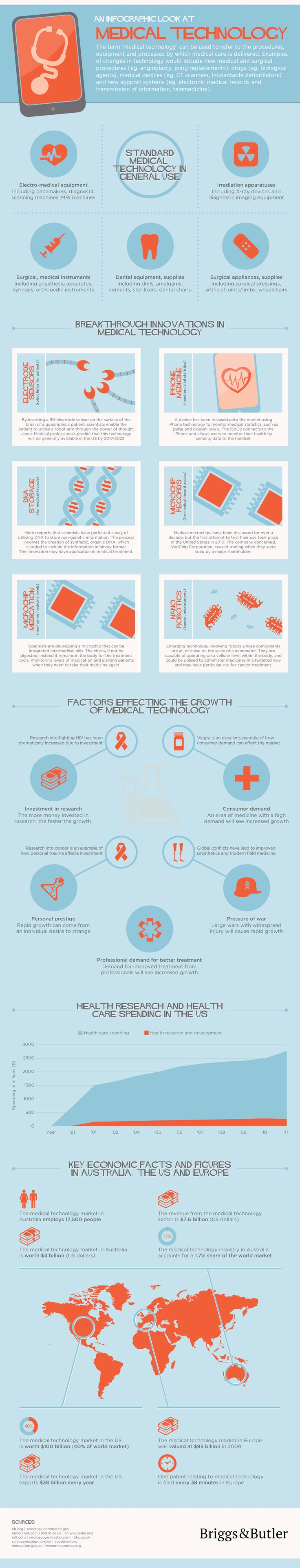 The Growth Of Medical Technology Infographic