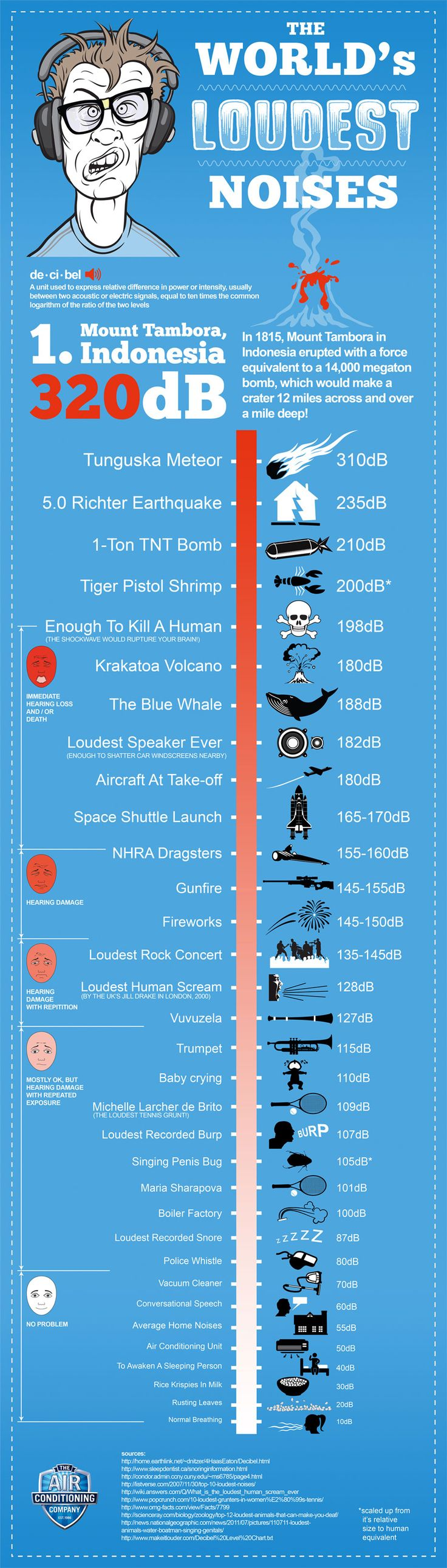 The world's loudest noises [interactive infographic]