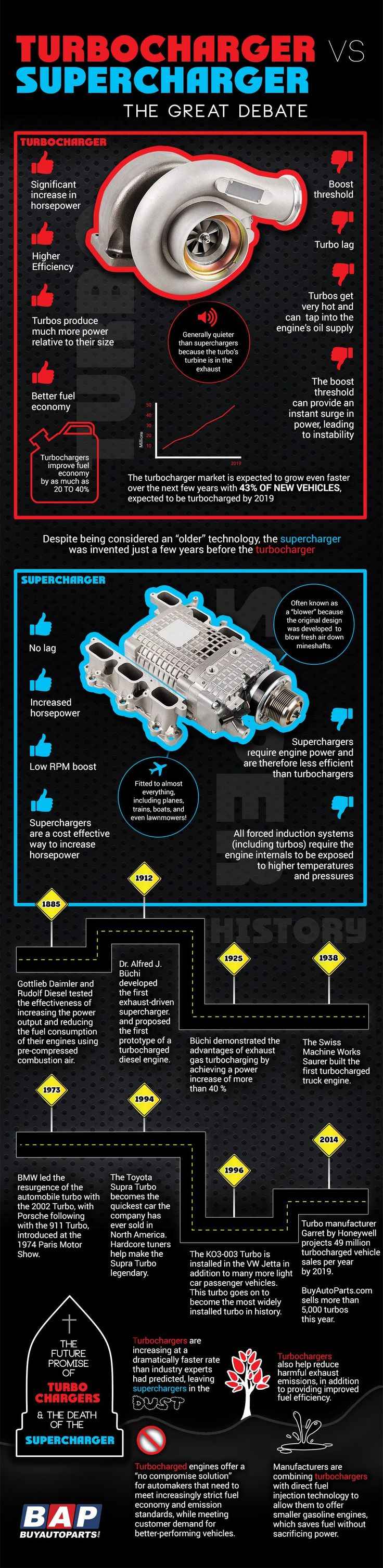 15 Best Cars Images On Pinterest Autos And Car Stuff F430 Can Bus Diagram Turbochargers Vs Superchargers Predicts The Future Of Air Induction Cartuning
