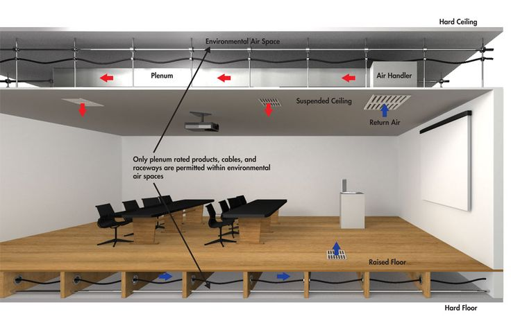 Plenum The Space Between A Suspended Ceiling And The