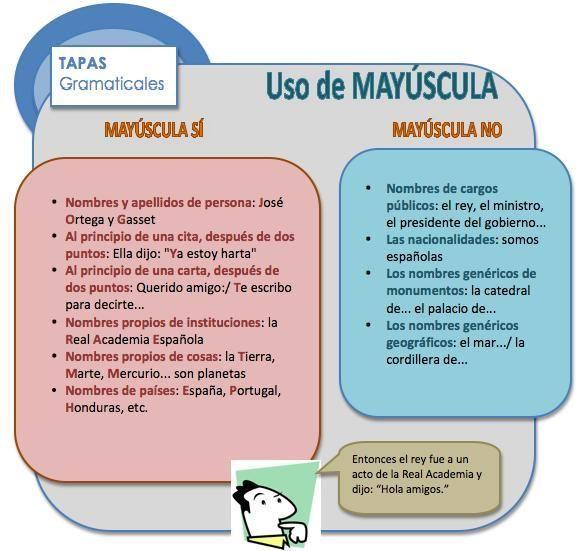Uso De Mayusculas Reglas Y Ejemplos Hablar Espanol Ortografia Gramatica Espanola