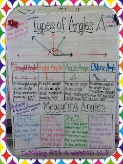 Teaching With a Mountain View: Angles, Angles, Angles!  Anchor Chart