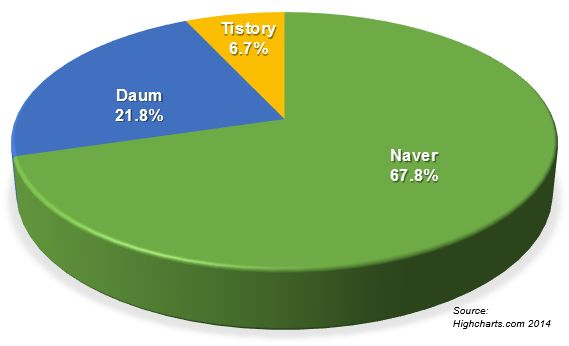 Online marketing in Korea: #Naver and #Daum