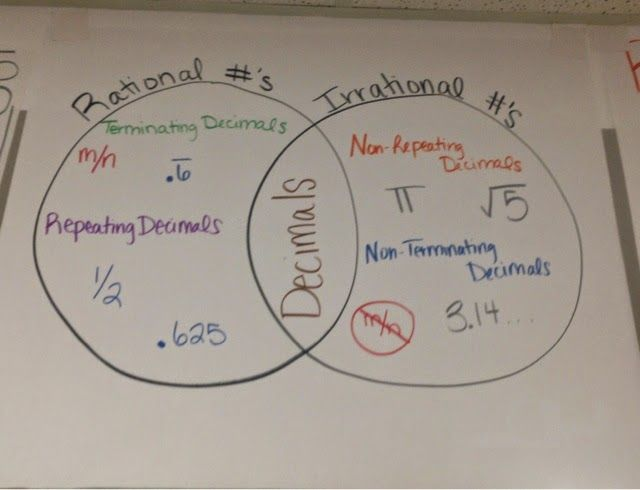 Wishes do come true...: Math Common Core Anchor Charts rational vs irrational numbers Venn diagram