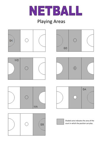 These resource cards can be used for KS2 and KS3. I use mine with KS3. I have included a netball quiz, playing positions (where they stand on court), playing areas (where they are allowed to go) and high 5 netball positions....