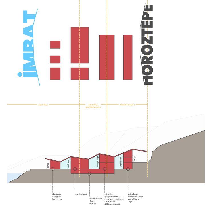 Diagram - Horoztepe Kazı Evi