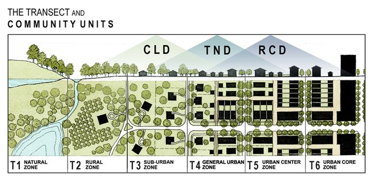 Image result for traditional neighbourhood developments