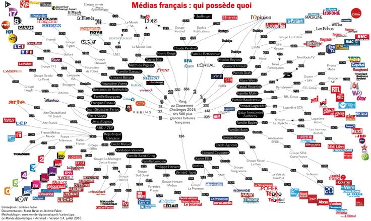 PANORAMA - Médias français : qui possède quoi