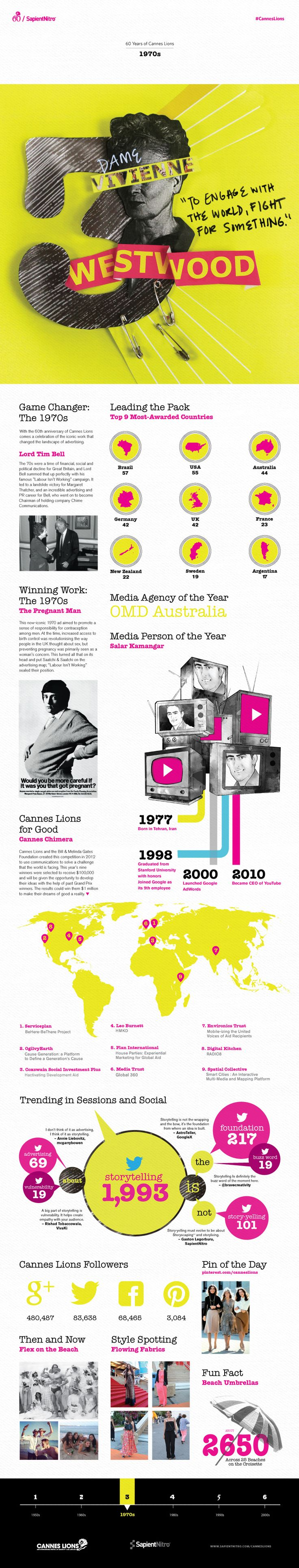Great info graphic 60 Years of #CannesLions created by @SapientNitro