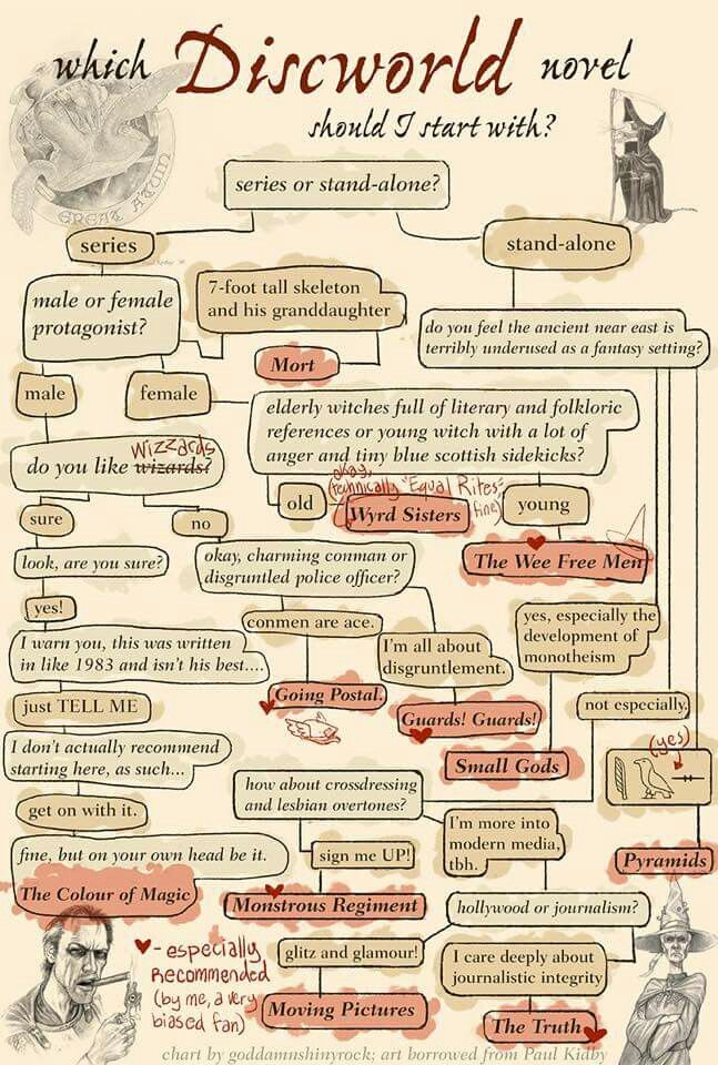 Terry Pratchett reading chart