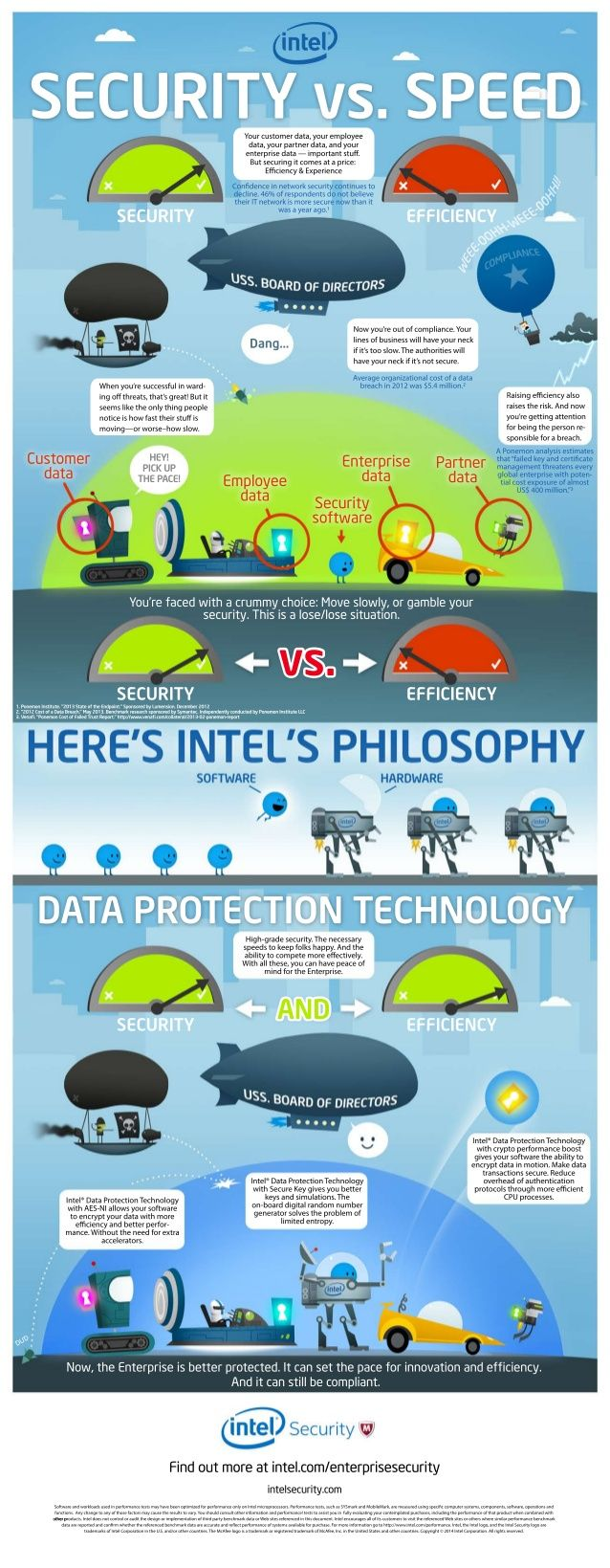 How Intel Security Protects Enterprise Data - Infographic by Intel IT Center via slideshare