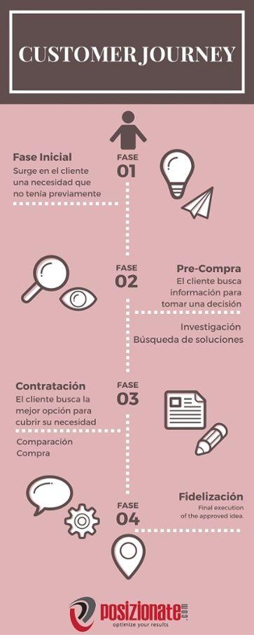 Infografía - Customer Journey by Jennifer Ungria de Posizionate
