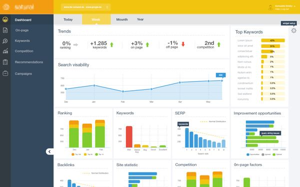 Analytics dashboard by Dmitriy Kornushin, via Behance