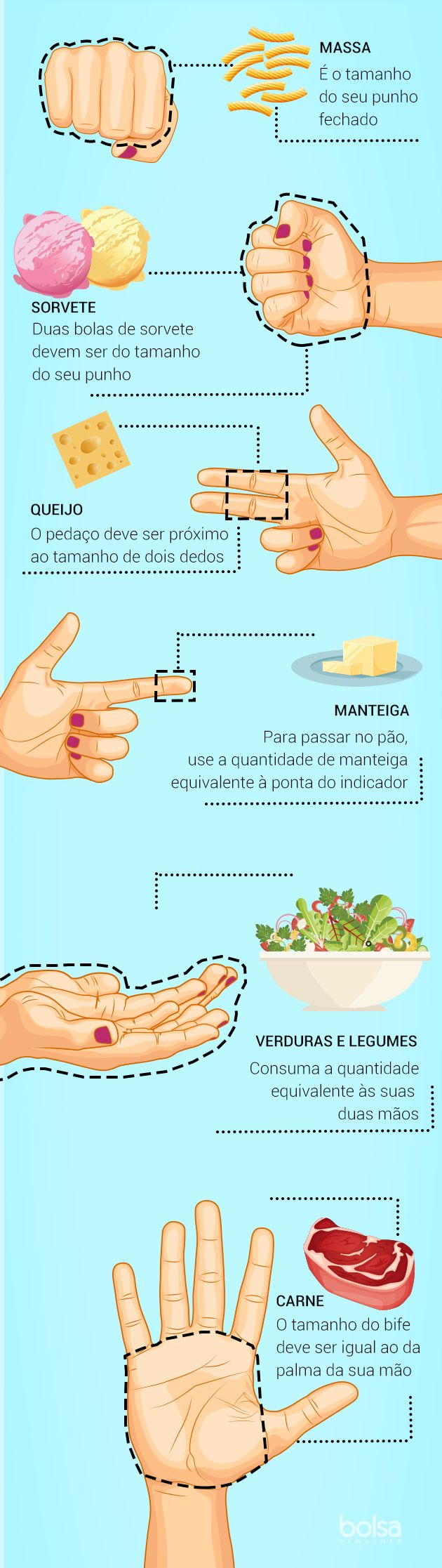 Seguir uma dieta balanceada depende, dentre outros fatores, do que você come, da quantidade de cada grupo alimentar no seu prato, da forma de preparo da comida e do horário da refeição. São tantos fatores para nos preocuparmos que uma matéria do site Guard Your Health baseada em informações do Departamento
