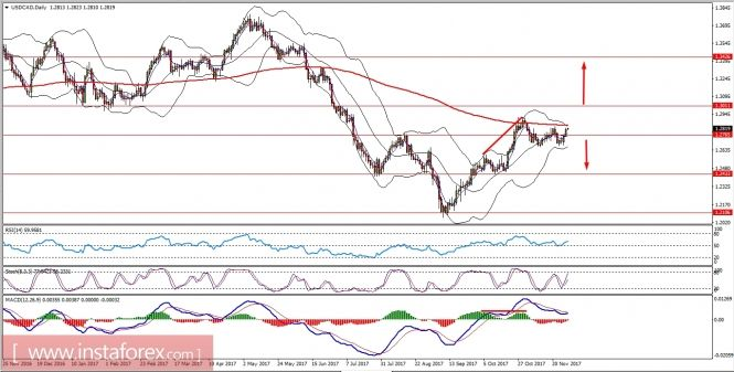 Fundamental Analysis of USD/CAD for November 29, 2017 https://betiforexcom.livejournal.com/29164531.html  USD/CAD has been quite corrective recently even though USD has been quite weak due to recent dovish economic reports and events. Recently CAD has been struggling with the gains having lower oil prices along with worse economic reports published. Today ...The post Fundamental Analysis of USD/CAD for November 29, 2017 appeared first on forex-4you.com, الفوركس بالنسبة لك…
