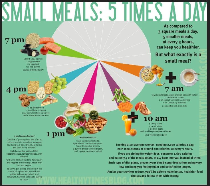 This infographic demonstrates one of my main pieces of advice to clients: Lose weight faster by eating smaller, more frequent meals.