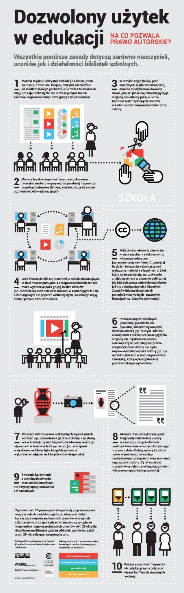 Na co pozwala prawo autorskie w szkole w 10 punktach na infografice Centrum Cyfrowego. Na licencji CC BY i dostępna również do remiksu w formacie wektorowym.