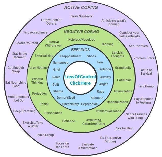 "healingschemas: "" DBT Self-Help Resources: maladaptive coping styles - behavioural pattern-breaking stage """