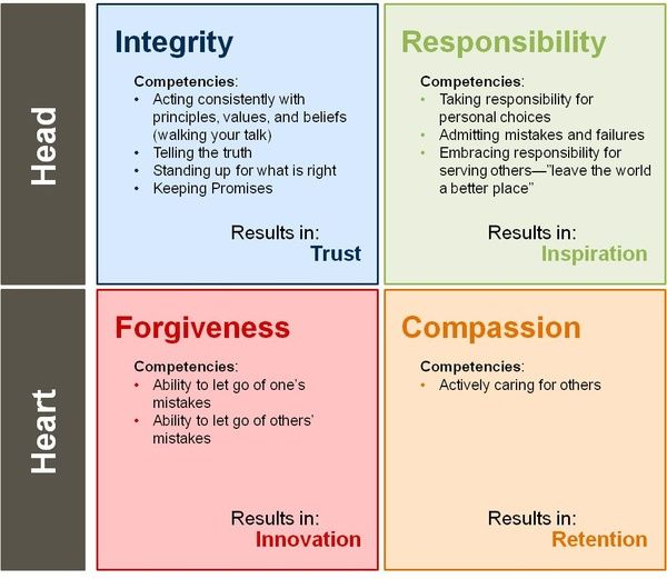chart of the general values leaders need to hold. It shows how having certain internal values and standards lead to results in your leadership, such as trust, inspiration, innovation, and retention. What I love about this is that it shows that you need to use your head AND your heart. Often we forget one or the other, but you'll never get the whole picture that way.