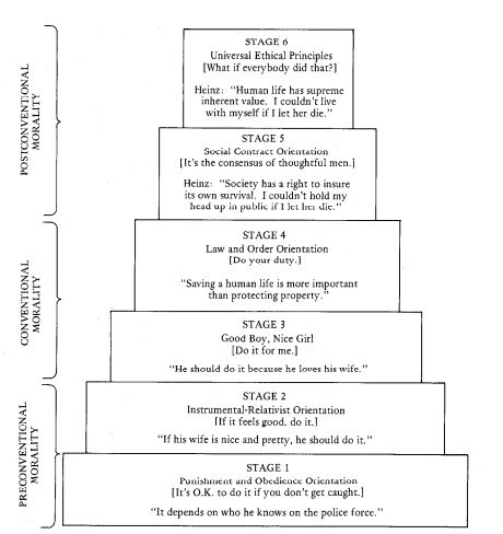 Kolhberg's stages of moral development examine moral dilemmas that teach individuals the difference between right and wrong. Read more about kohlberg's stages of moral development in the Boundless open textbook.