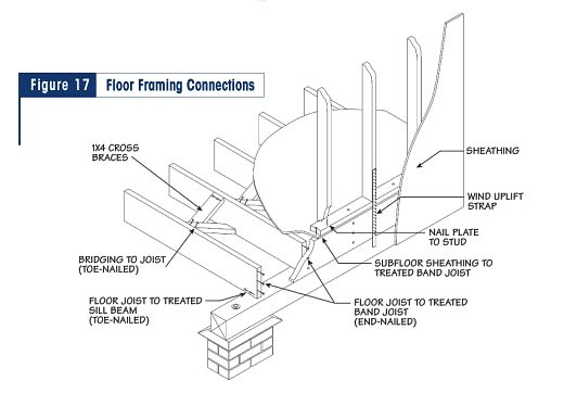 how to connect footing fouation