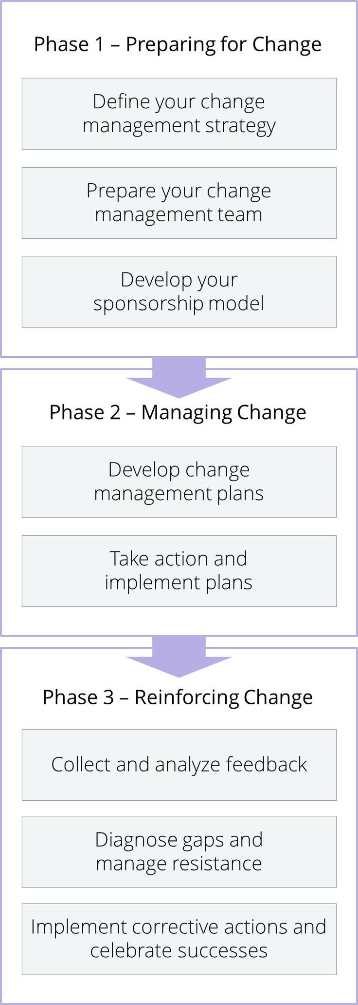 Change Management Process Change management, Management