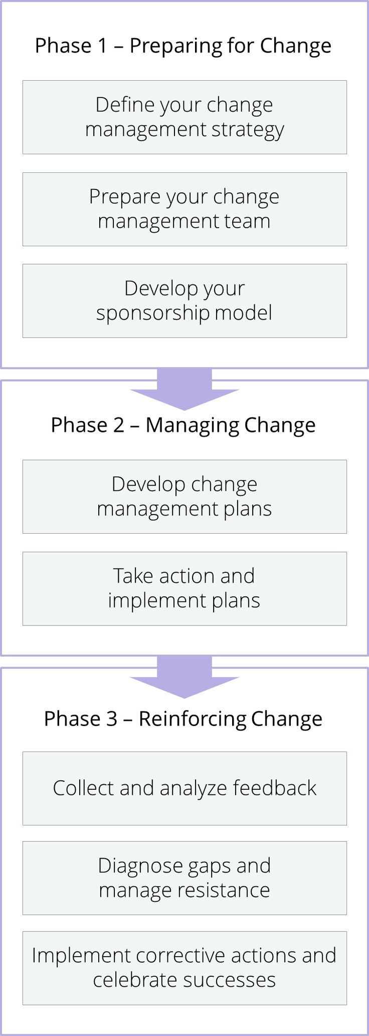 organizational change plan part iii Hcs 586 week 2 strategic plan part i organizational structure read the following strategic plan overview: by definition, a strategic plan is designed to be used for 3 to 5 years or more.