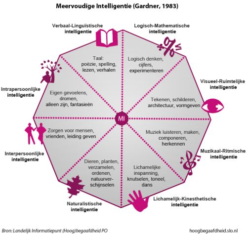 Gardner_1985_Meervoudige intelligentie