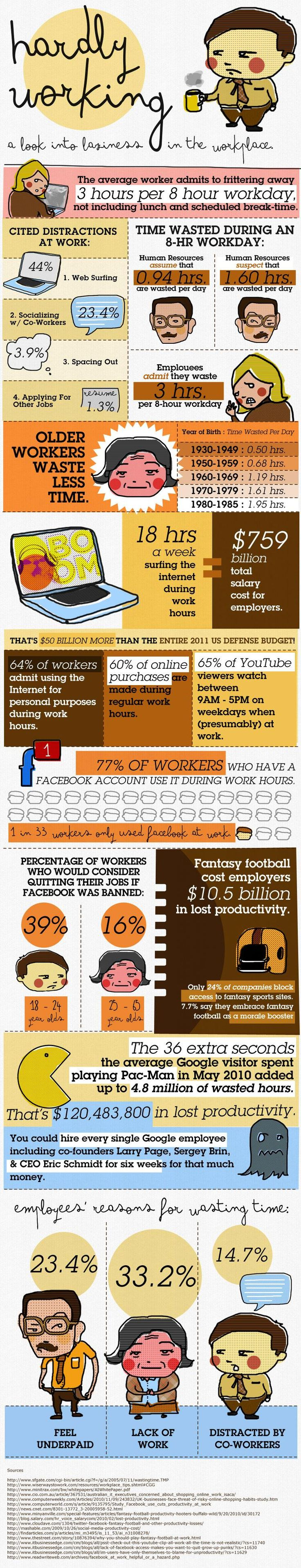 Working Hard or Hardly Working?: Work Hard, Get A Job, Workplace Infographic, Social Media, Work Infographic, Employment Engagement, Wasting Time, Work Places, Back To Work