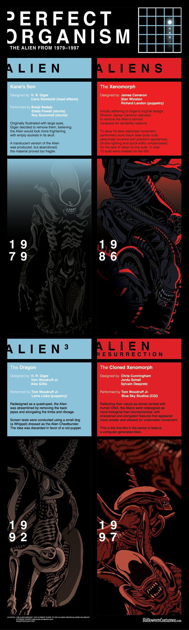 Four movies, one iconic Alien. See how the Xenomorph has evolved throughout his movie appearances and how they actually made the Alien, all in one infographic!
