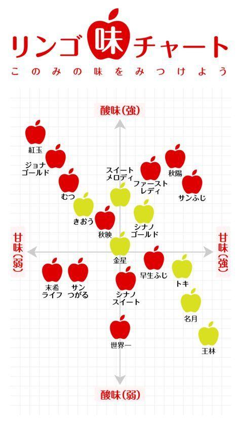【図解】りんごの味と種類のチャート りんごが美味しい季節になりましたね。秋から冬にかけてがりんごの旬だそうです、この季節になるとあらゆる種類のりんごがスーパーに並ぶようになります。 さて、せっかく旬のりんごを食べようとしても、あまりに種類が豊富でどれを手に取ればいいのか分からないなんてよくありますよね。 僕の場合、いちいちスマホで「りんご 味 種類」なんて調べるのがわずらわしくて「まあ、次の機会でいいや」なんて事によくなります。 そこで、今回りんごの味チャートを作りました。スマホに最適の縦長サイズです。画像保存しておけばスマホからさっと出せるのでは? さぁ、好みのりんごをみつけよう! ナガオ …