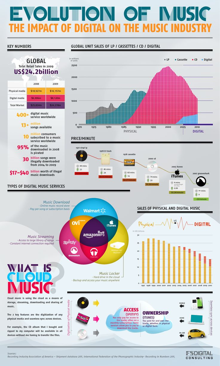 25 best music infographics images on pinterest info graphics evolution of music the impact of digital on the music industry pooptronica