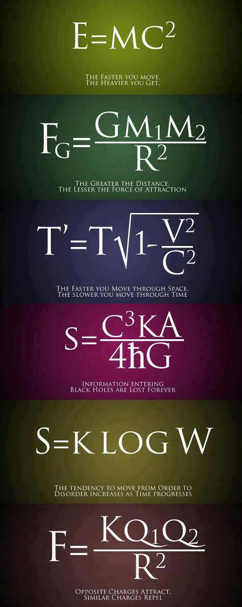 Basic equations- Use as wall art