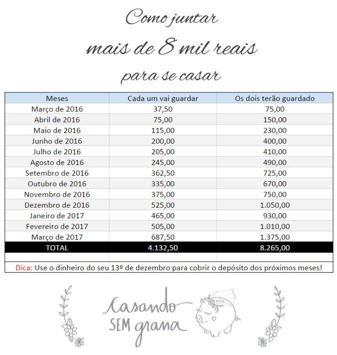 Como juntar mais de 8 mil reais para se casar